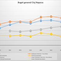 Buget general Cluj Napoca: Analiza multianuala
