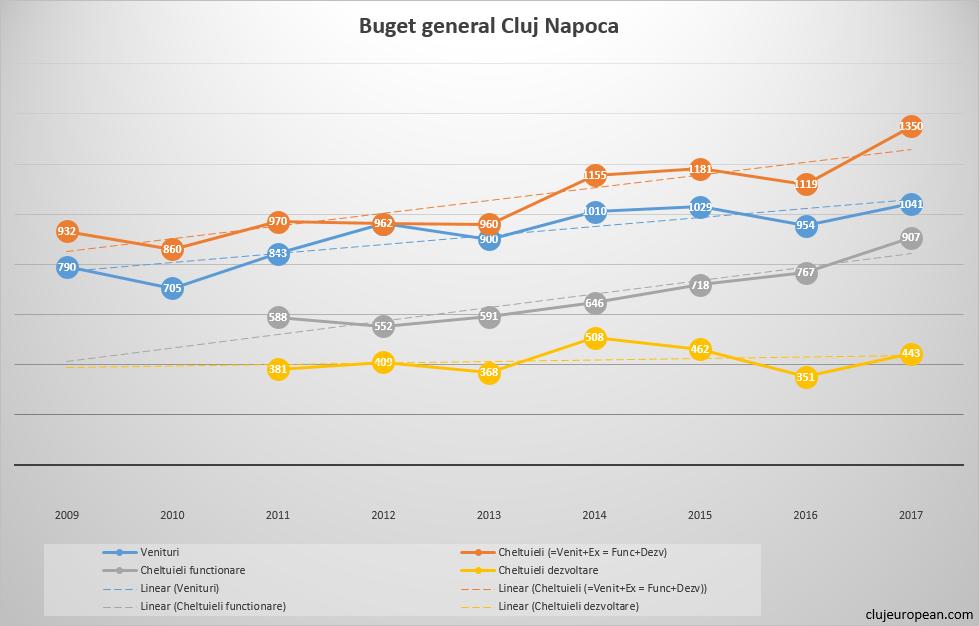Comparatie buget general Cluj-Napoca (in milioane RON)