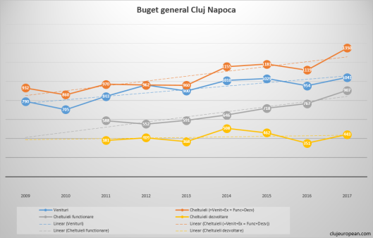 Comparatie buget general Cluj-Napoca (in milioane RON)