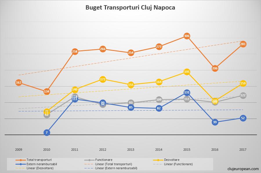 Comparatie buget transporturi Cluj-Napoca (in milioane RON)