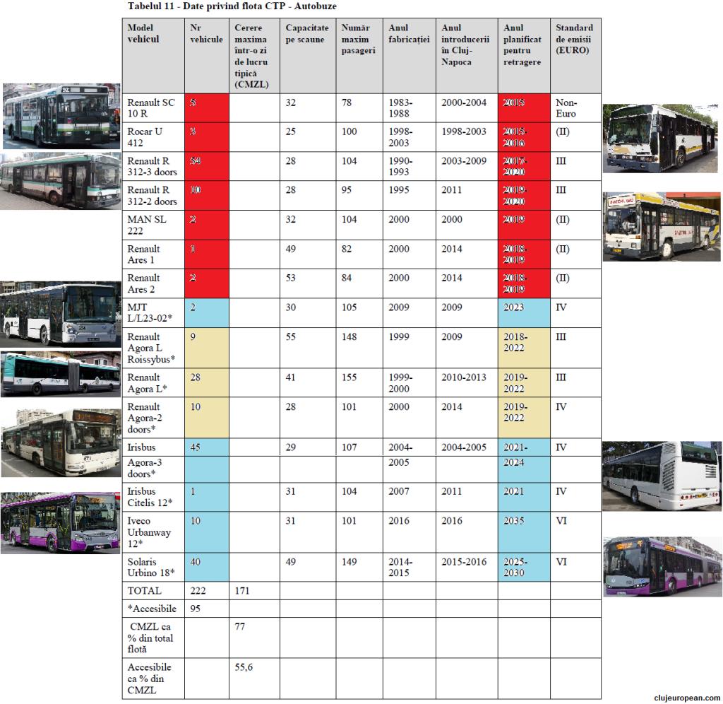Flota CTP autobuze 2015(sursa PMUD)