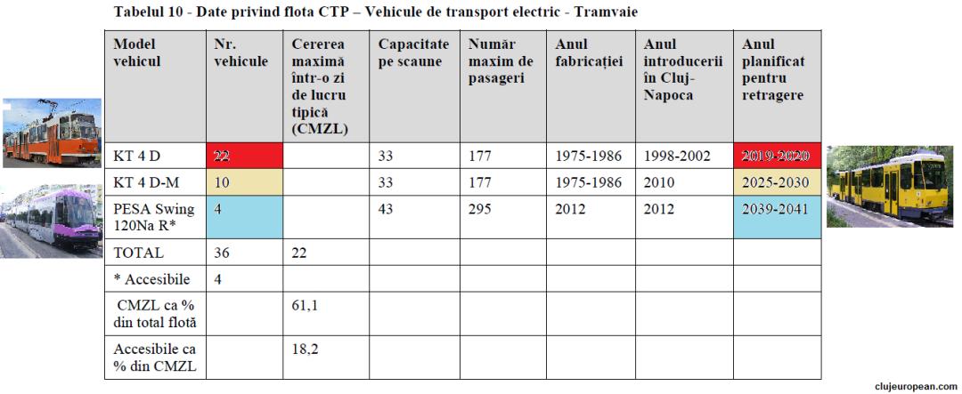 Flota CTP tramvaie 2015(sursa PMUD)