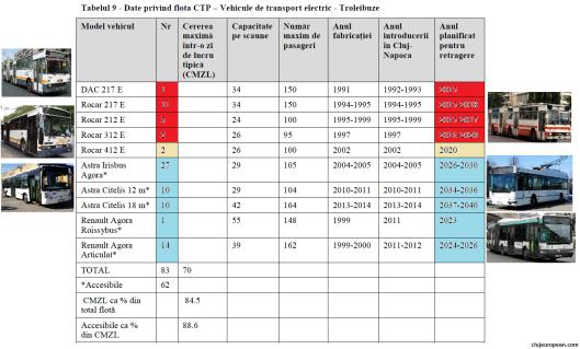 Flota CTP troleibuze 2015 (sursa PMUD)