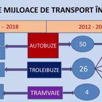 Flota CTP Cluj (update 2018)