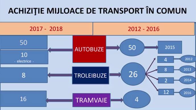 Investitii autobaza CTP 2012-2018 (sursa Primaria CJ)
