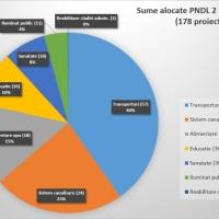 Alocari PNDL 2: Judetul Cluj