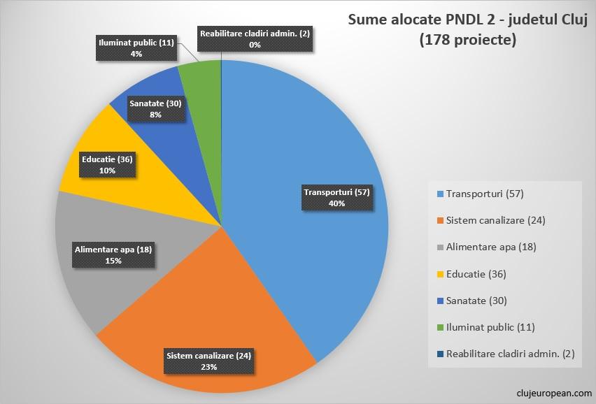 PNDL 2 (2017-2020) judetul Cluj