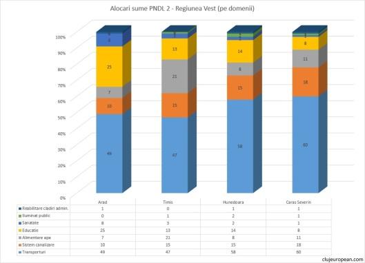 Alocari PNDL 2: Regiunea de Vest