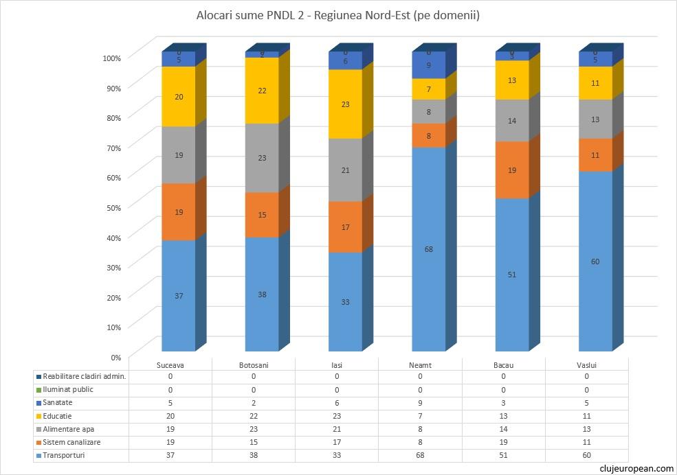 Alocari PNDL 2: Regiunea de Nord-Est